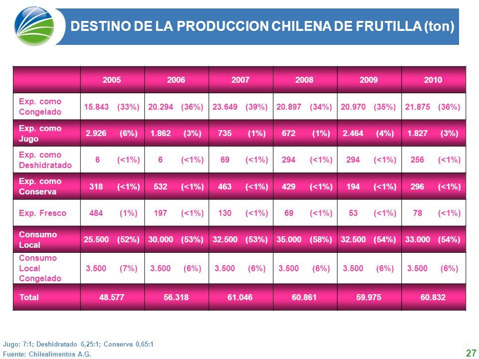 DESTINO DE LA PRODUCCION CHILENA DE FRUTILLA (ton)