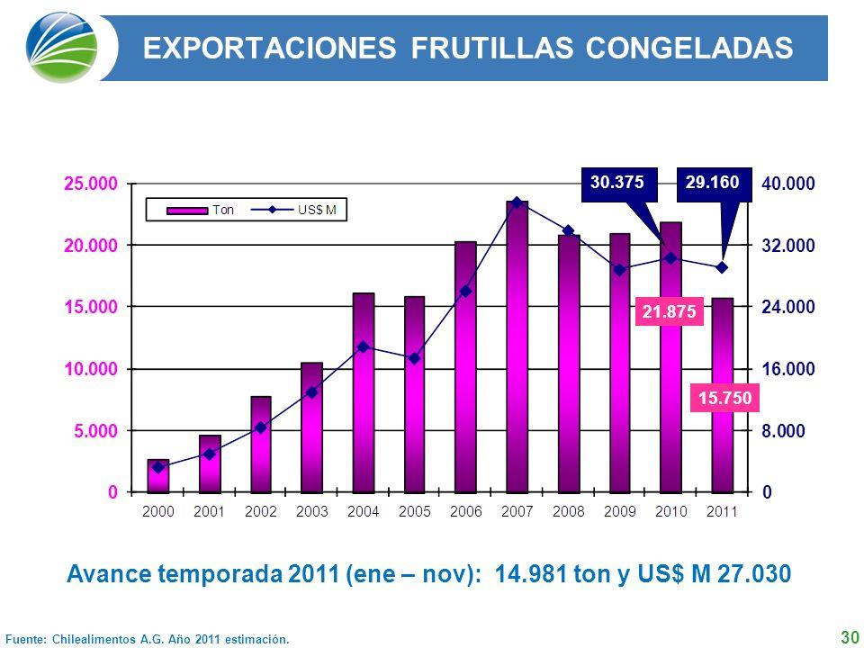 EXPORTACIONES FRUTILLAS CONGELADAS