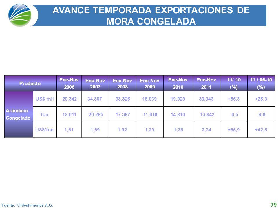 AVANCE TEMPORADA EXPORTACIONES DE