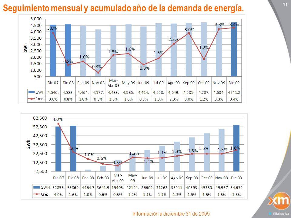 Seguimiento mensual y acumulado año de la demanda de energía.