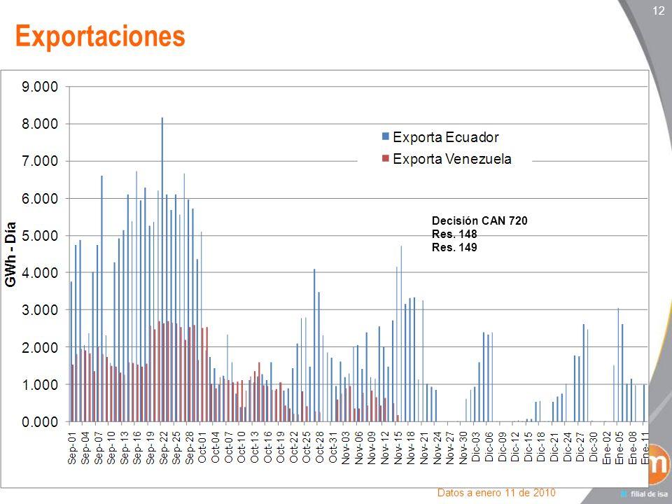 Exportaciones 12 Decisión CAN 720 Res. 148 Res. 149
