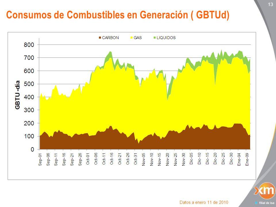 Consumos de Combustibles en Generación ( GBTUd)