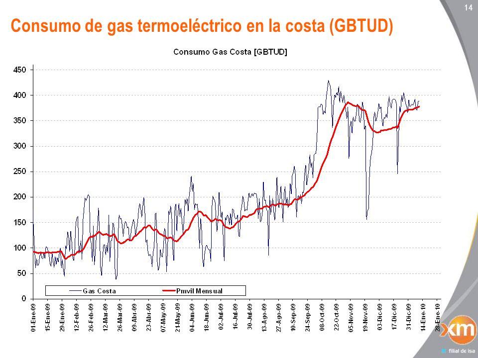 Consumo de gas termoeléctrico en la costa (GBTUD)