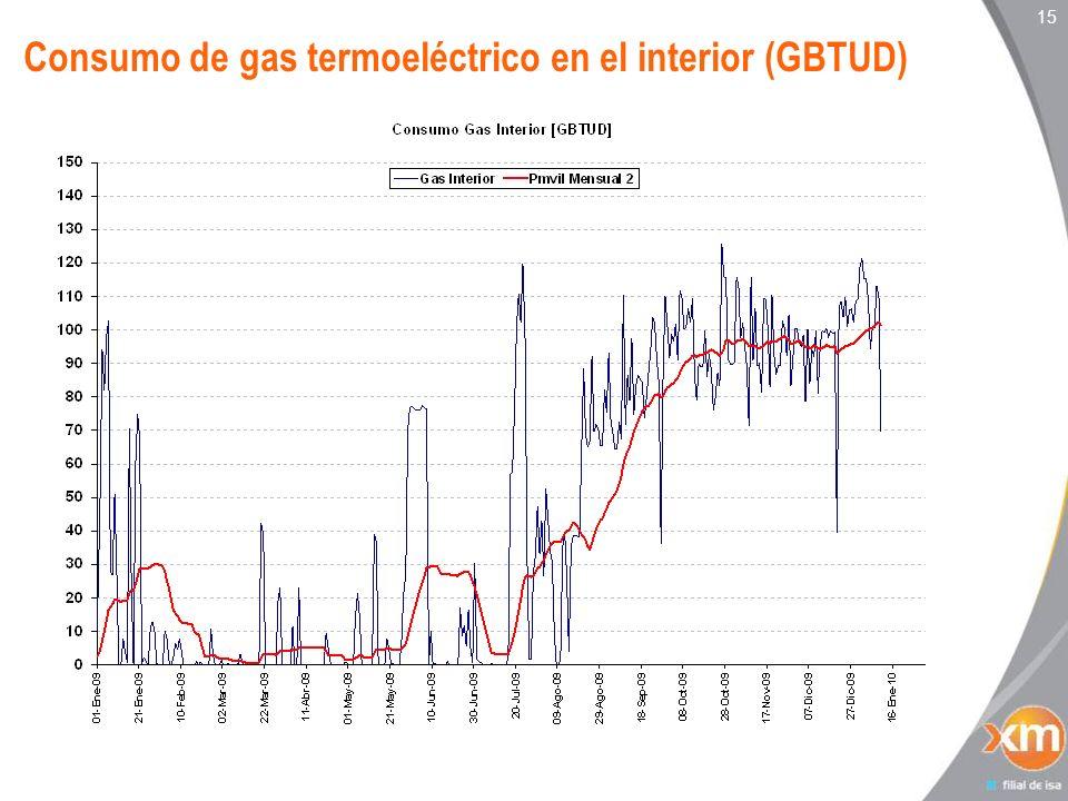 Consumo de gas termoeléctrico en el interior (GBTUD)