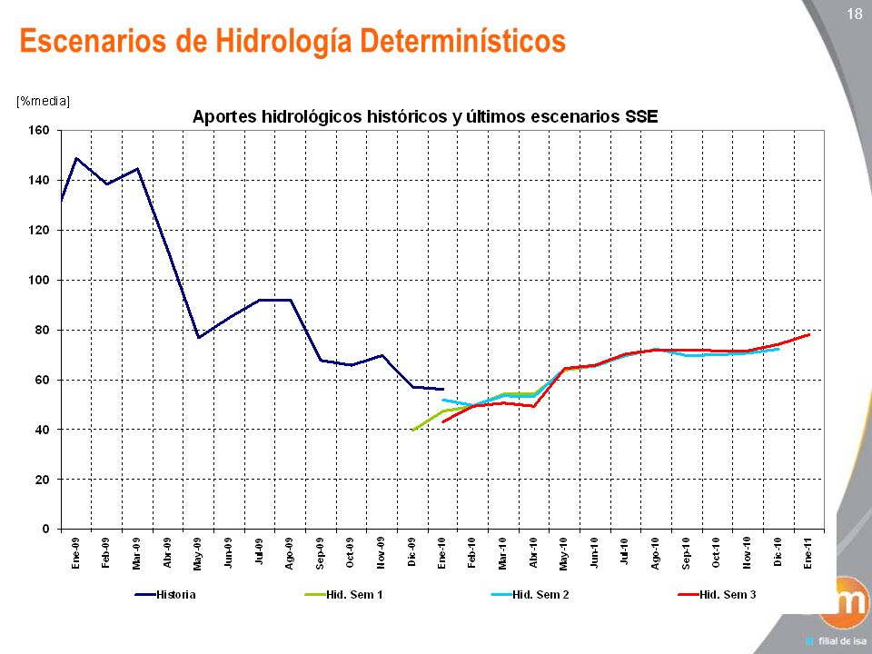 Escenarios de Hidrología Determinísticos