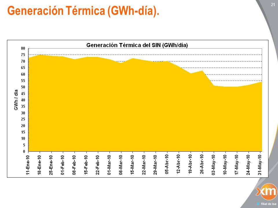 Generación Térmica (GWh-día).