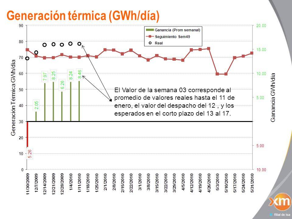 Generación térmica (GWh/día)