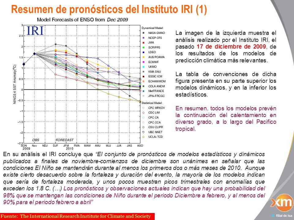 Resumen de pronósticos del Instituto IRI (1)