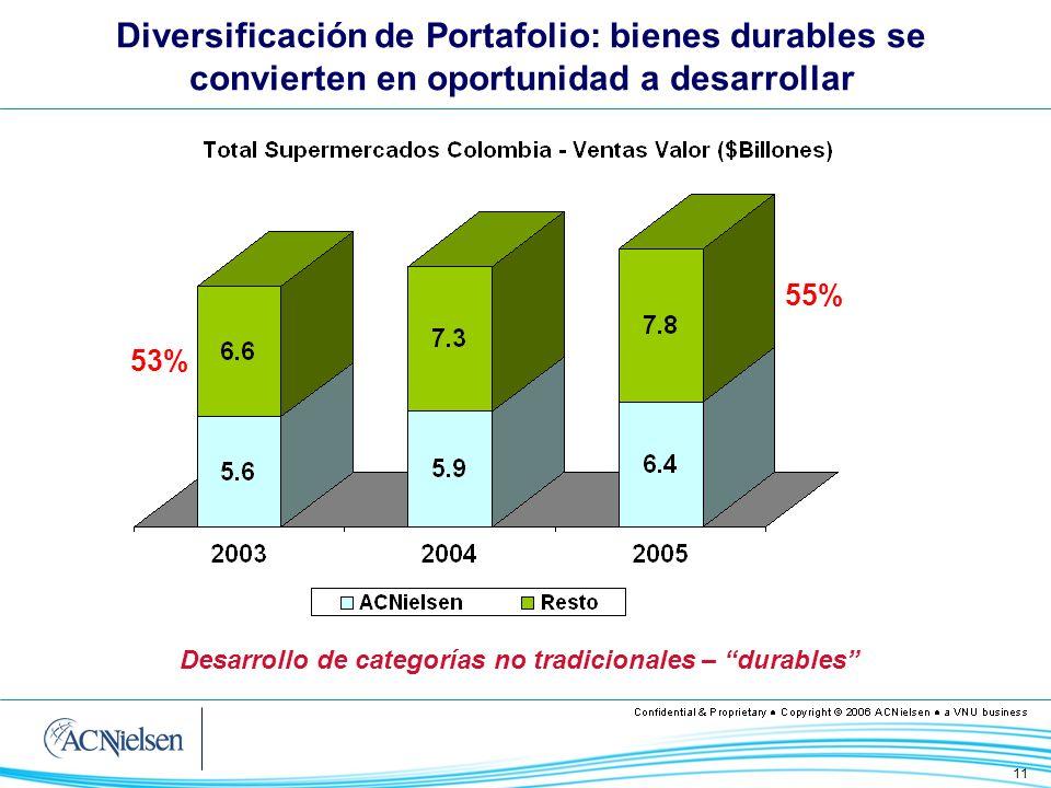 Diversificación de Portafolio: bienes durables se convierten en oportunidad a desarrollar