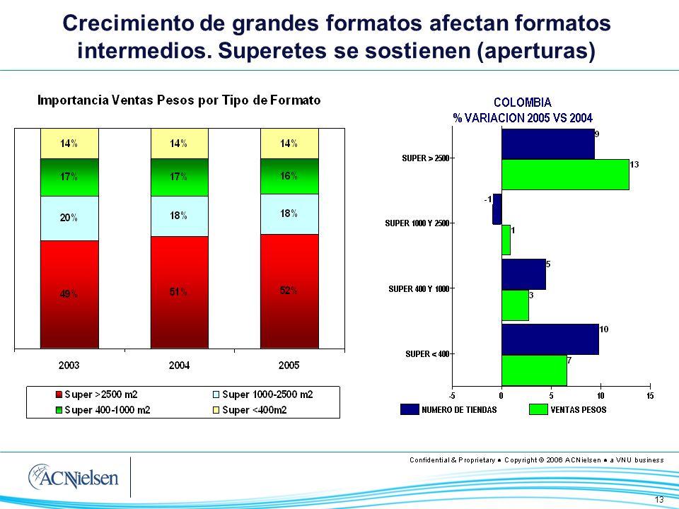 Crecimiento de grandes formatos afectan formatos intermedios