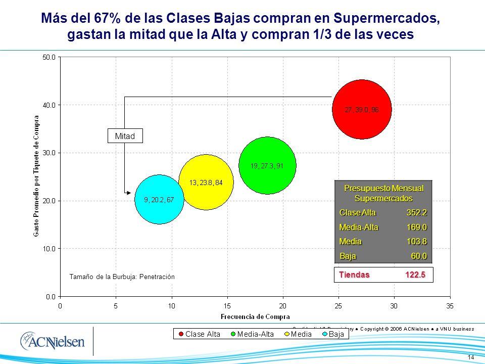 Más del 67% de las Clases Bajas compran en Supermercados, gastan la mitad que la Alta y compran 1/3 de las veces