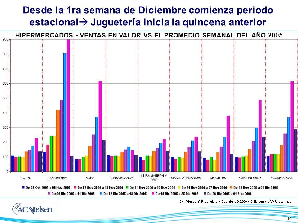 HIPERMERCADOS - VENTAS EN VALOR VS EL PROMEDIO SEMANAL DEL AÑO 2005