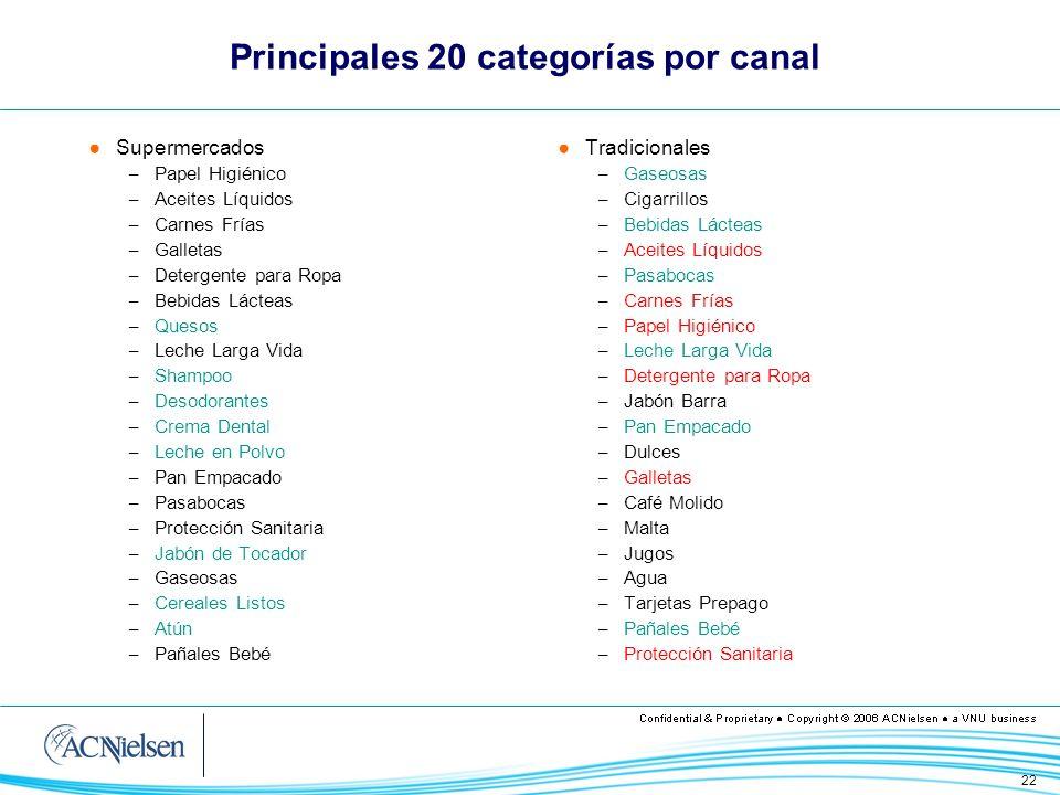 Principales 20 categorías por canal