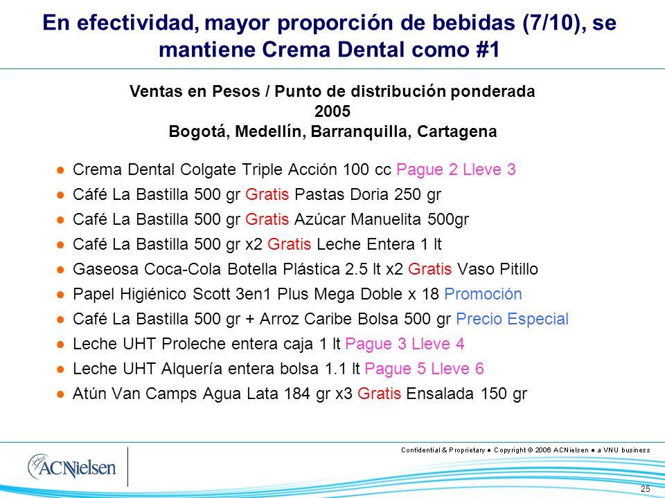 En efectividad, mayor proporción de bebidas (7/10), se mantiene Crema Dental como #1