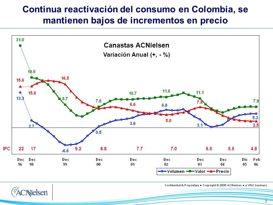 Continua reactivación del consumo en Colombia, se mantienen bajos de incrementos en precio