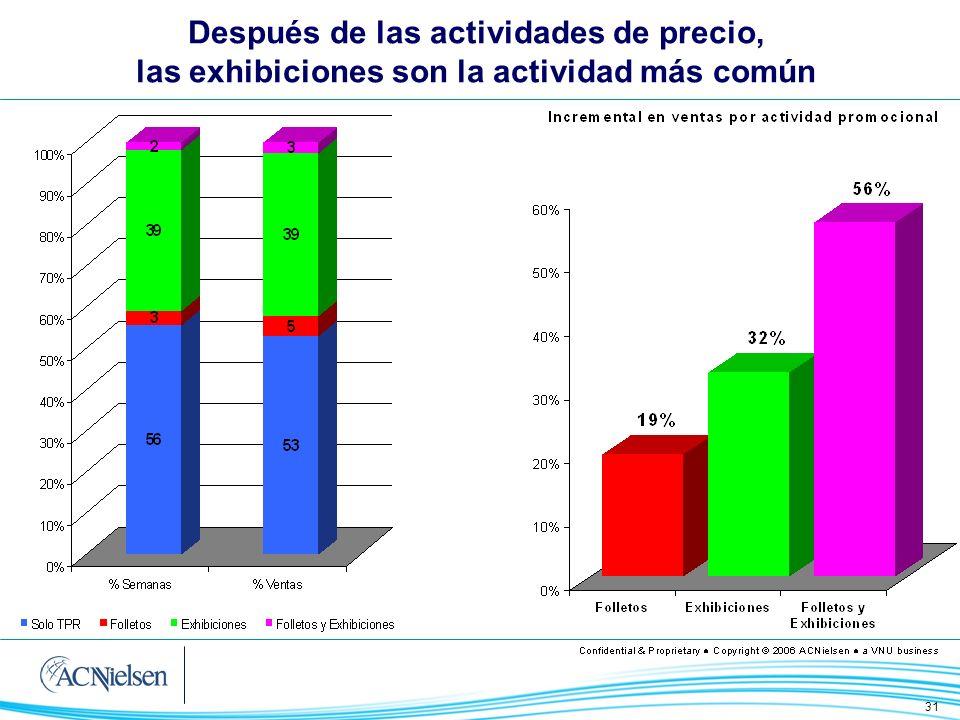 Después de las actividades de precio, las exhibiciones son la actividad más común
