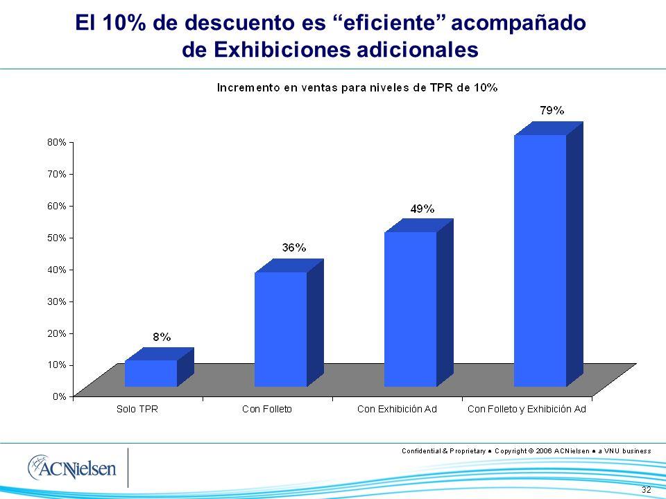 El 10% de descuento es eficiente acompañado de Exhibiciones adicionales