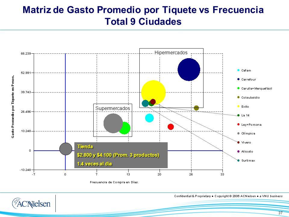 Matriz de Gasto Promedio por Tiquete vs Frecuencia Total 9 Ciudades