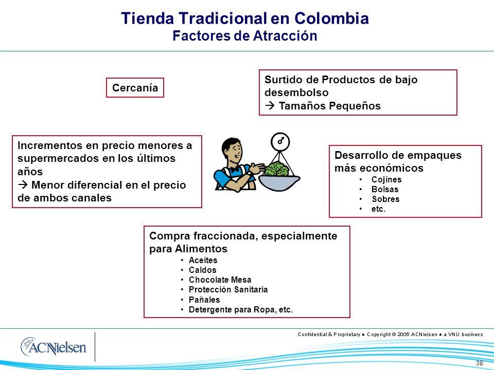 Tienda Tradicional en Colombia Factores de Atracción