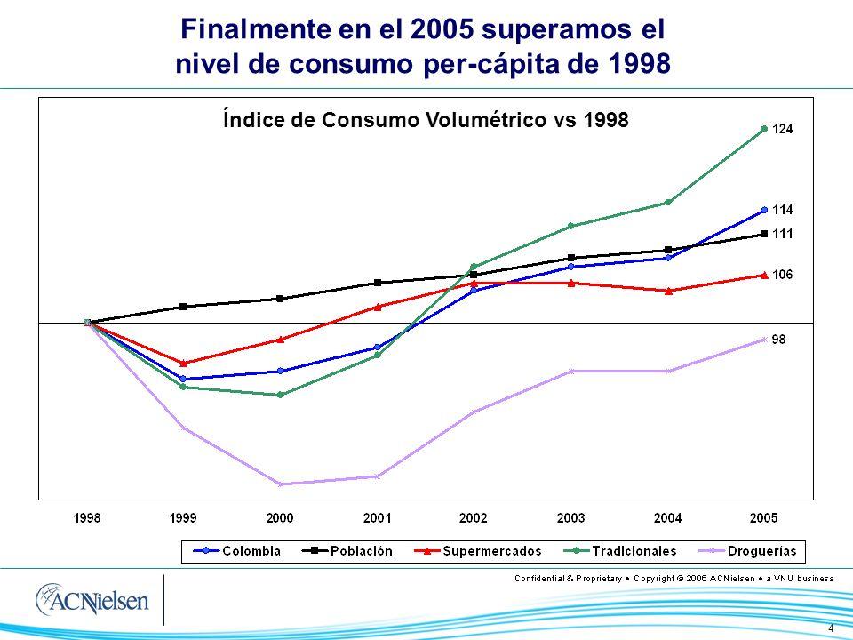 Finalmente en el 2005 superamos el nivel de consumo per-cápita de 1998