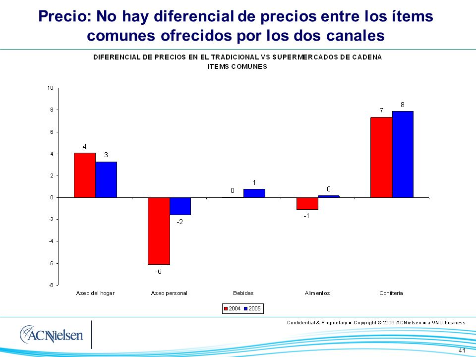 Precio: No hay diferencial de precios entre los ítems comunes ofrecidos por los dos canales