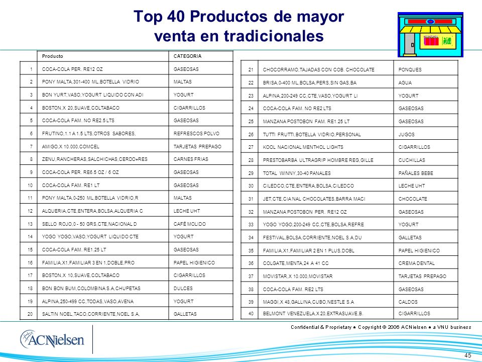 Top 40 Productos de mayor venta en tradicionales