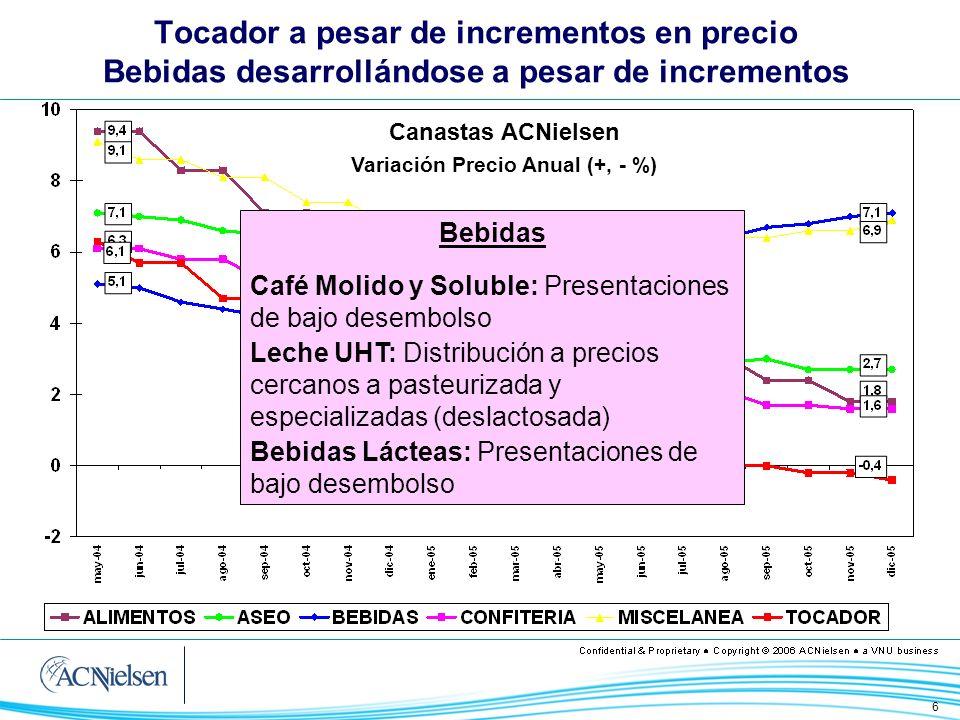 Variación Precio Anual (+, - %)