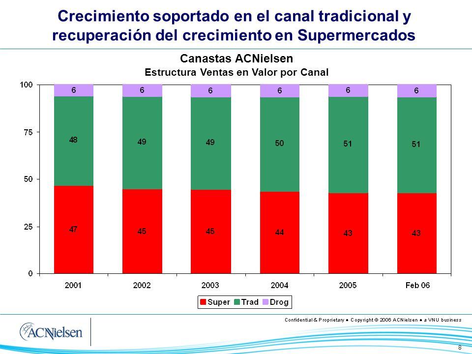 Estructura Ventas en Valor por Canal