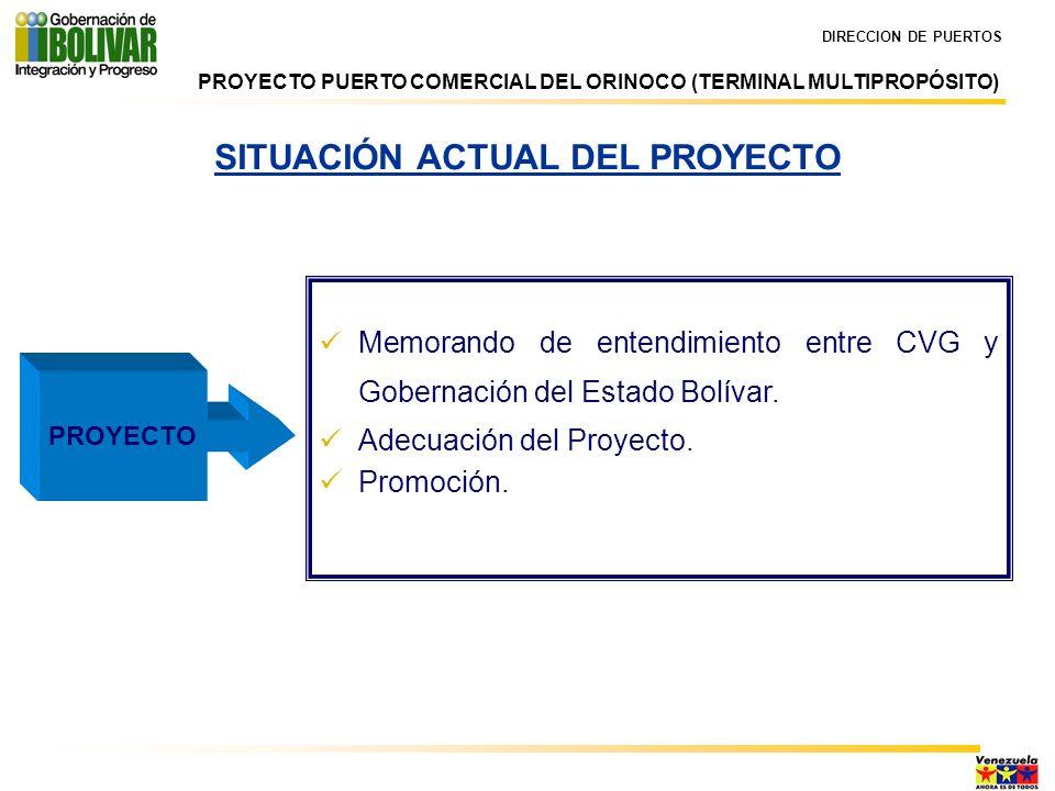SITUACIÓN ACTUAL DEL PROYECTO