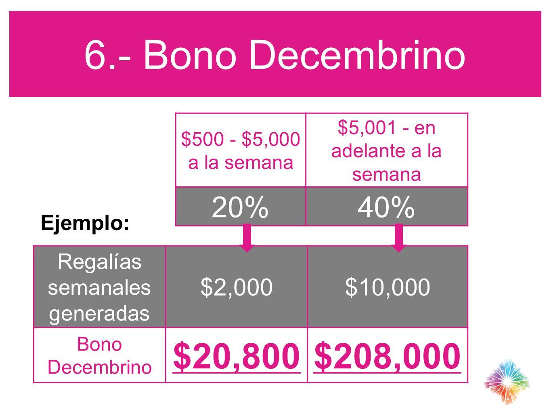 6.- Bono Decembrino $20,800 $208,000 20% 40% $2,000 $10,000