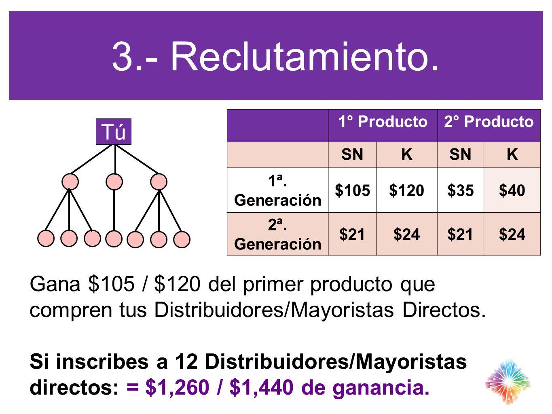 3.- Reclutamiento. 1° Producto. 2° Producto. SN. K. 1ª. Generación. $105. $120. $35. $40. 2ª.