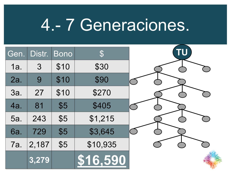 4.- 7 Generaciones. $16,590 TU Gen. Distr. Bono $ 1a. 3 $10 $30 2a. 9