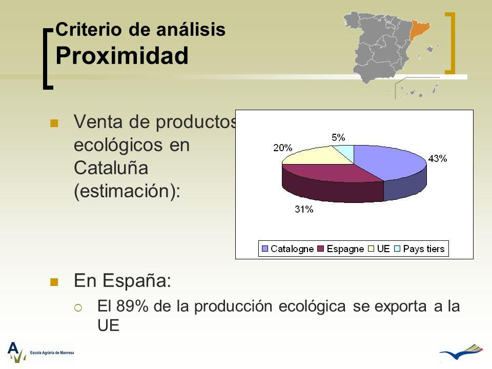 Criterio de análisis Proximidad