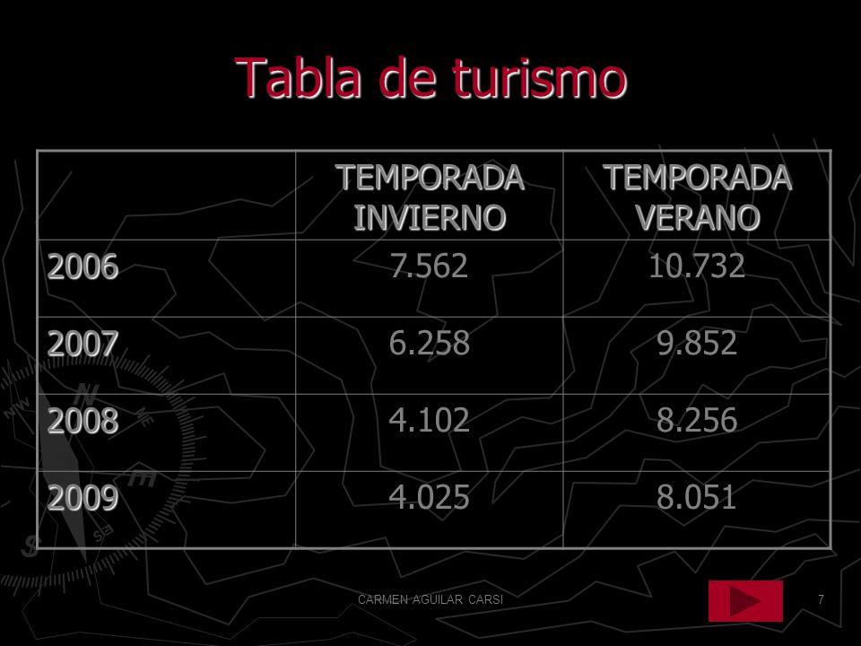 Tabla de turismo TEMPORADA INVIERNO TEMPORADA VERANO 2006 7.562 10.732