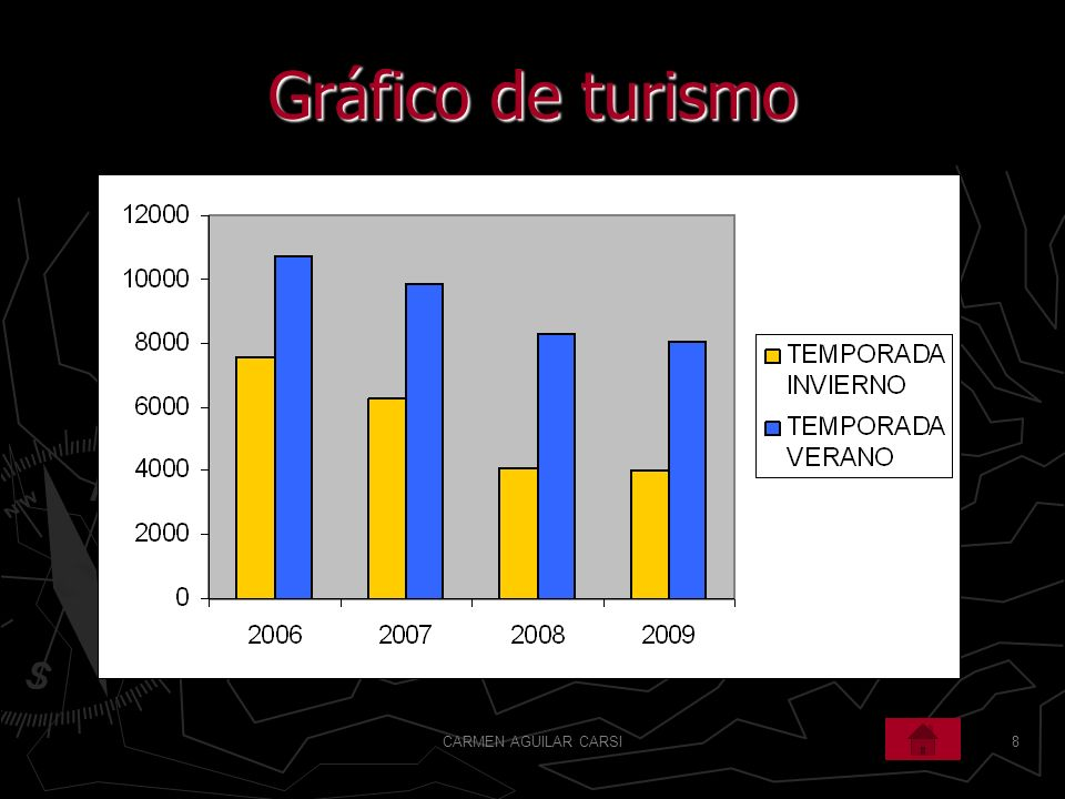 Gráfico de turismo CARMEN AGUILAR CARSI