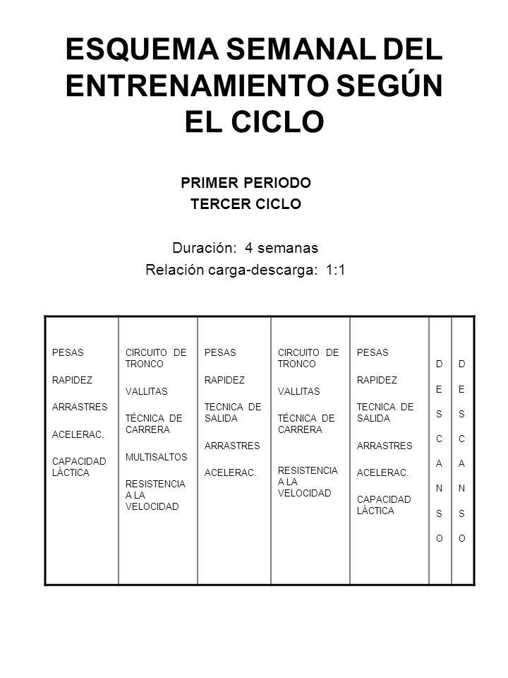 ESQUEMA SEMANAL DEL ENTRENAMIENTO SEGÚN EL CICLO