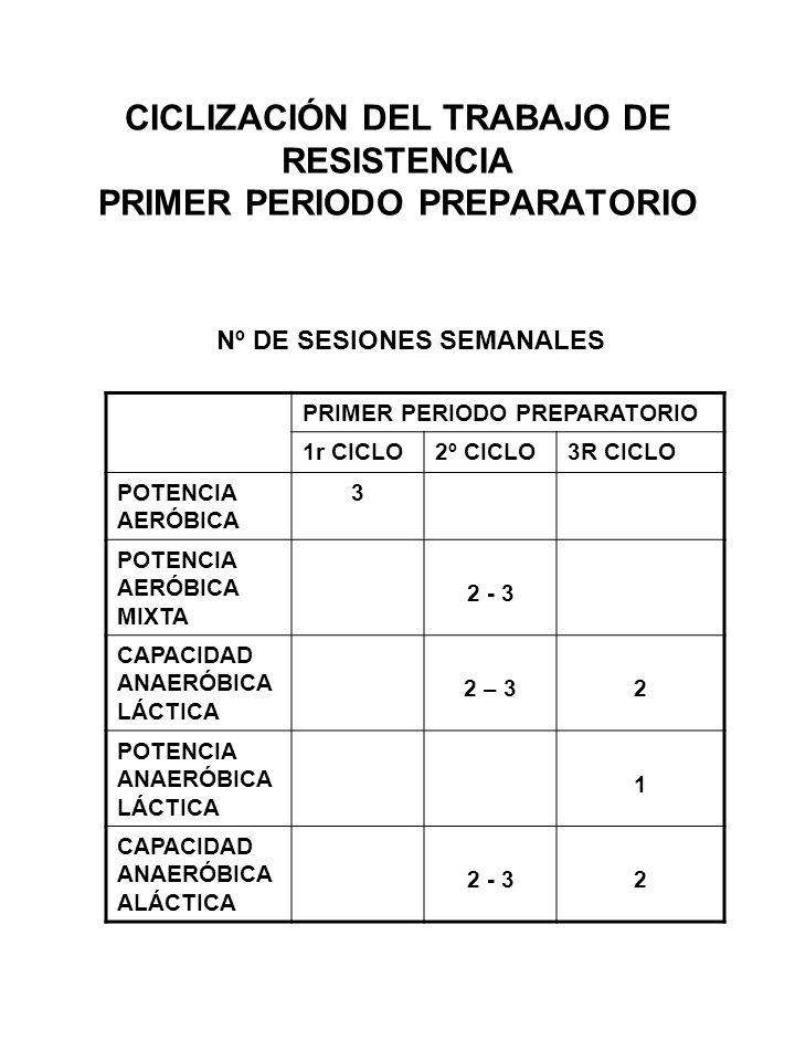 CICLIZACIÓN DEL TRABAJO DE RESISTENCIA PRIMER PERIODO PREPARATORIO