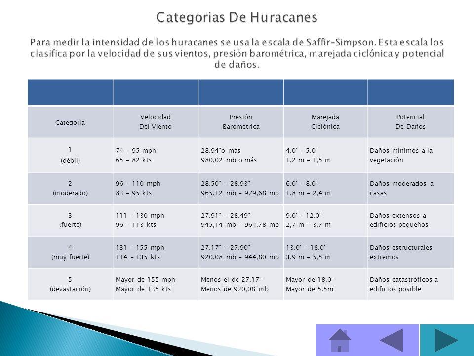 Categorias De Huracanes Para medir la intensidad de los huracanes se usa la escala de Saffir-Simpson. Esta escala los clasifica por la velocidad de sus vientos, presión barométrica, marejada ciclónica y potencial de daños.