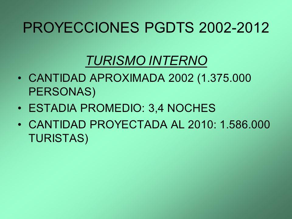 PROYECCIONES PGDTS 2002-2012 TURISMO INTERNO