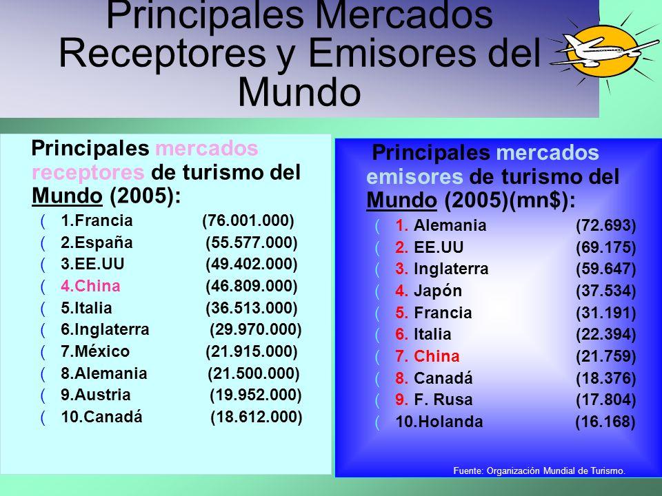 Principales Mercados Receptores y Emisores del Mundo