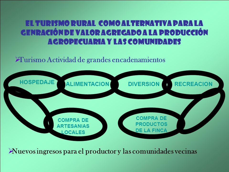COMPRA DE ARTESANIAS LOCALES COMPRA DE PRODUCTOS DE LA FINCA