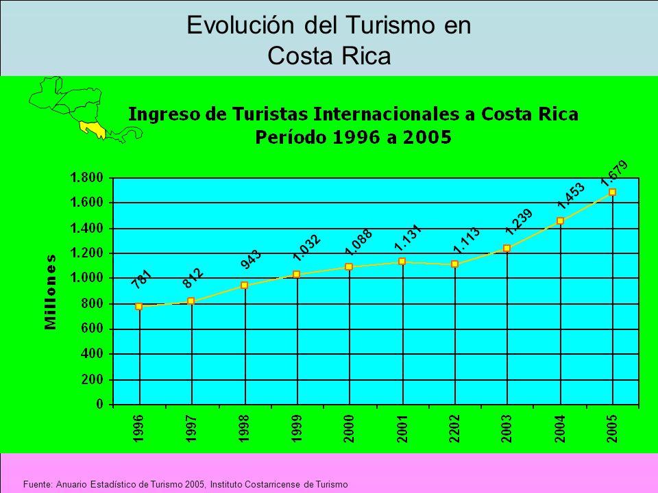 Evolución del Turismo en Costa Rica