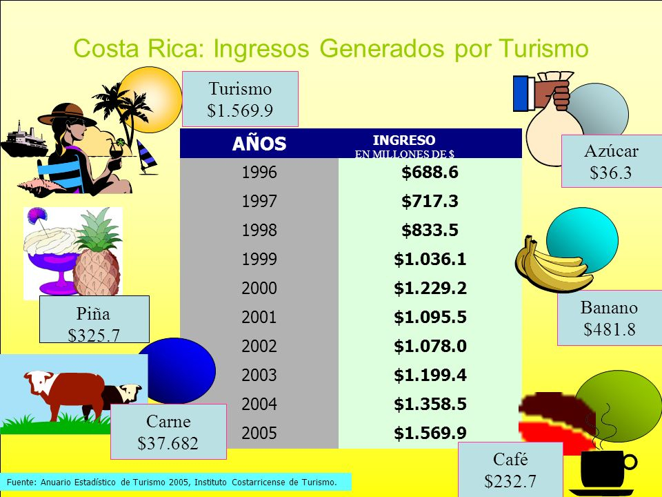 Costa Rica: Ingresos Generados por Turismo