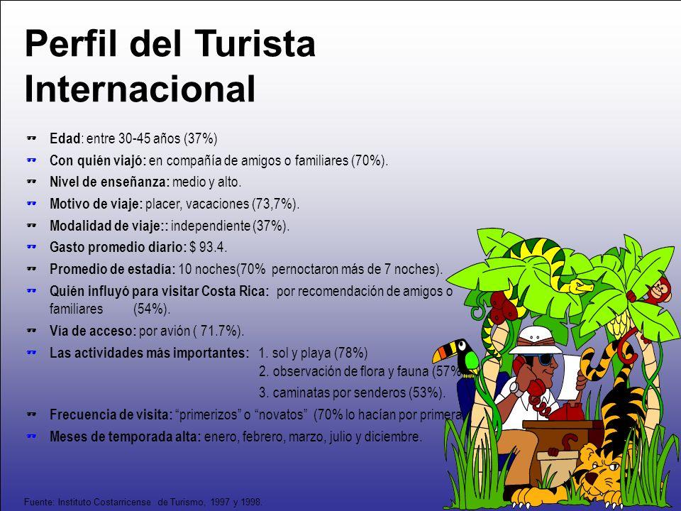 Perfil del Turista Internacional