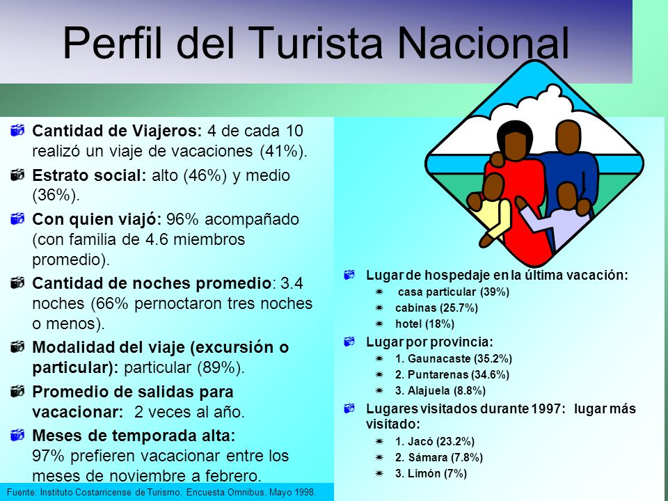 Perfil del Turista Nacional