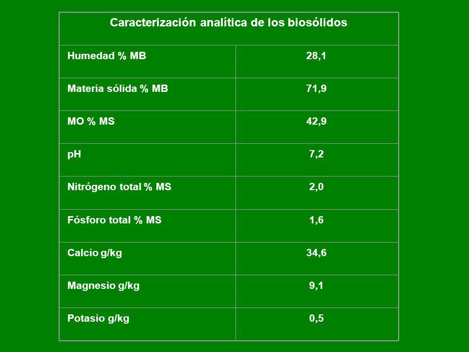 Caracterización analítica de los biosólidos