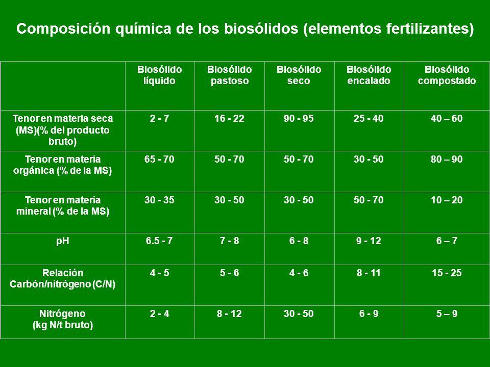 Composición química de los biosólidos (elementos fertilizantes)
