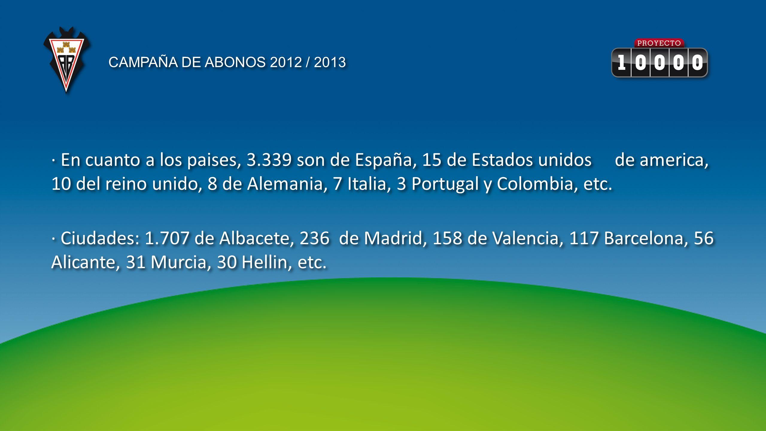 · En cuanto a los paises, 3.339 son de España, 15 de Estados unidos de america, 10 del reino unido, 8 de Alemania, 7 Italia, 3 Portugal y Colombia, etc.