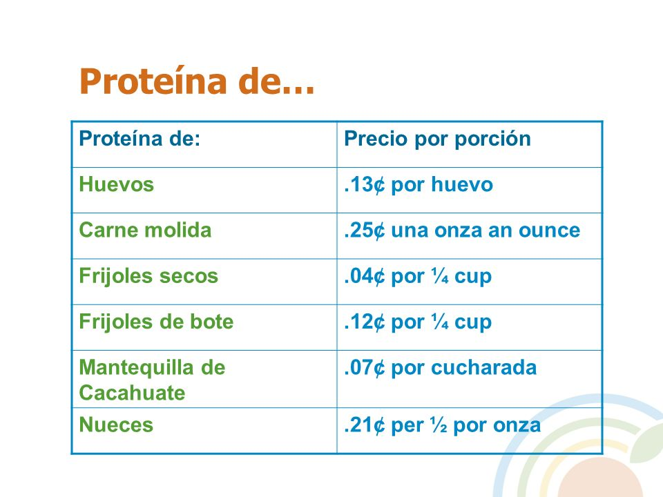 Proteína de… Proteína de: Precio por porción Huevos .13¢ por huevo