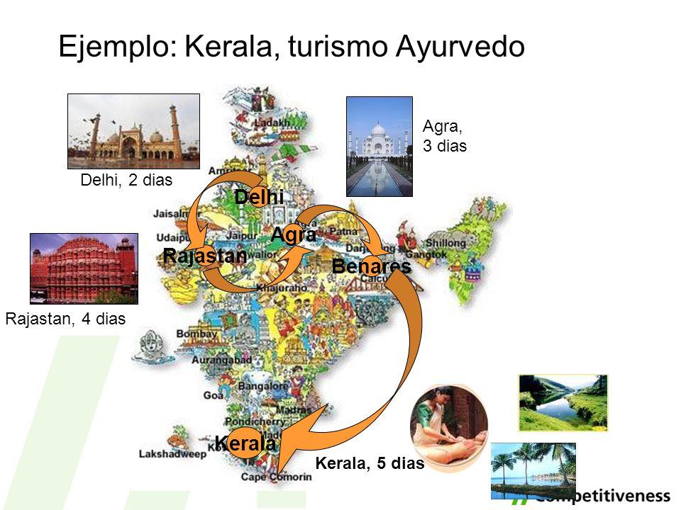 Ejemplo: Kerala, turismo Ayurvedo